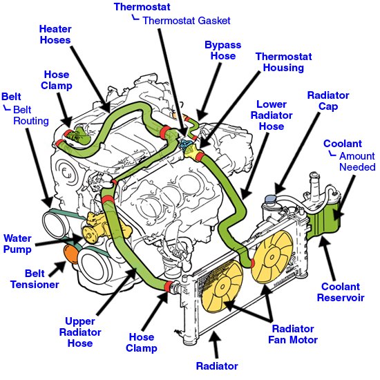 Get 2001 Ford Windstar Coolant Diagram