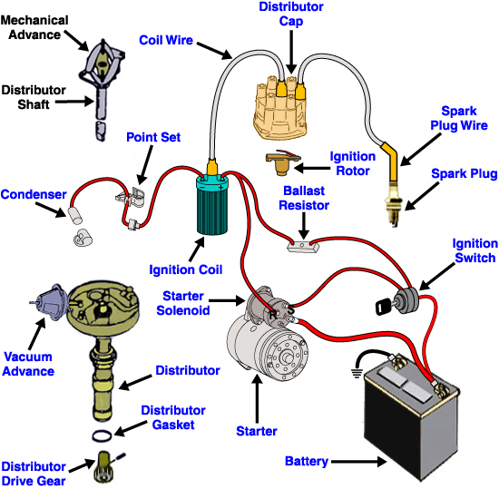 Accel Points Distributor Wiring Diagram - Wiring Diagram